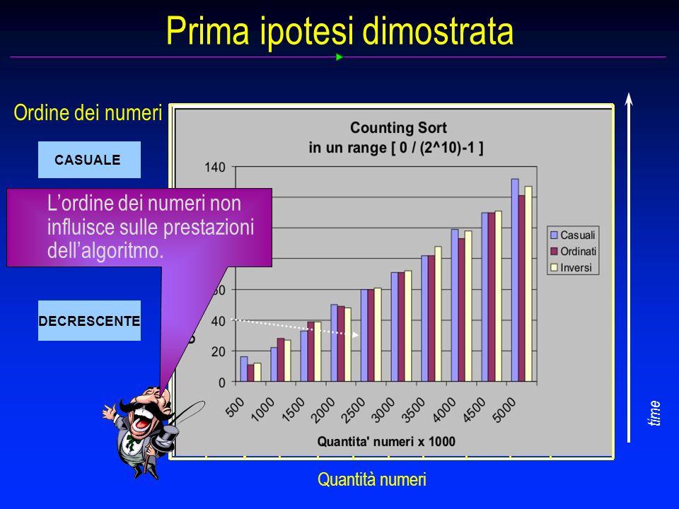 Prima ipotesi dimostrata CASUALE DECRESCENTE CRESCENTE Quantità numeri 4500 2500 500 100015003000 4000 3500 2000 5000 Inf.