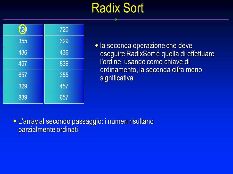 Radix Sort la seconda operazione che deve eseguire RadixSort é quella di effettuare l ordine, usando come chiave di ordinamento, la seconda cifra meno significativa la seconda operazione che deve eseguire RadixSort é quella di effettuare l ordine, usando come chiave di ordinamento, la seconda cifra meno significativa 720 329 436 839 355 457 657 Larray al secondo passaggio: i numeri risultano parzialmente ordinati.
