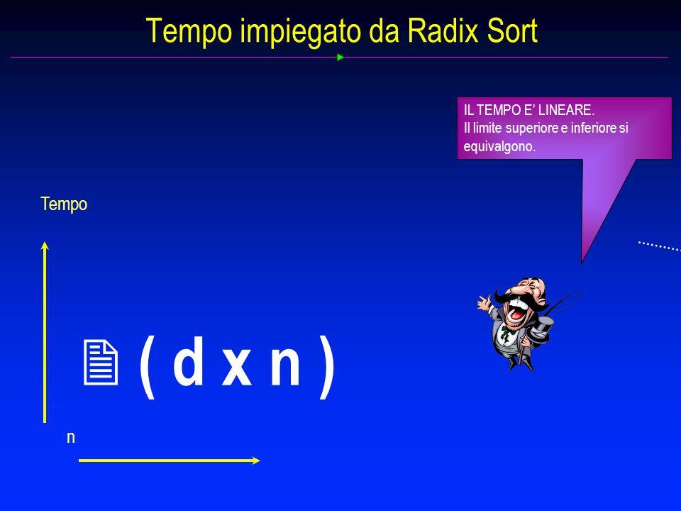 Tempo impiegato da Radix Sort IL TEMPO E LINEARE. Il limite superiore e inferiore si equivalgono. n Tempo 2 ( d x n )