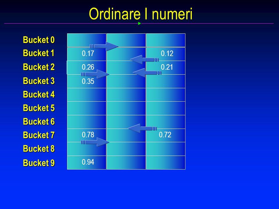Ordinare I numeri 0.17 0.26 0.78 0.12 0.21 Bucket 0 Bucket 1 Bucket 2 Bucket 3 Bucket 4 Bucket 5 Bucket 6 Bucket 7 Bucket 8 Bucket 9 0.94 0.72 0.35