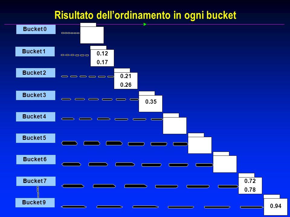 Risultato dellordinamento in ogni bucket Bucket 0 Bucket 1 0.12 0.17 Bucket 2 0.21 0.26 Bucket 3 0.35 Bucket 4 Bucket 5 Bucket 6 Bucket 7 0.72 0.78 Bucket 9 0.94