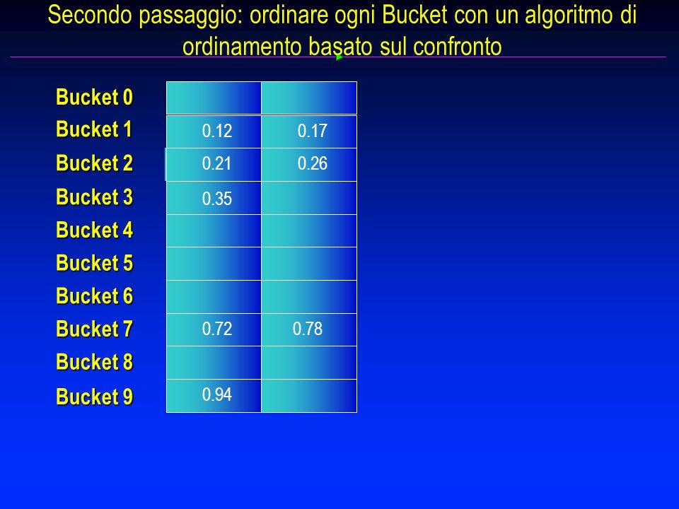 Secondo passaggio: ordinare ogni Bucket con un algoritmo di ordinamento basato sul confronto 0.12 0.21 0.72 0.17 0.26 Bucket 0 Bucket 1 Bucket 2 Bucket 3 Bucket 4 Bucket 5 Bucket 6 Bucket 7 Bucket 8 Bucket 9 0.94 0.78 0.35