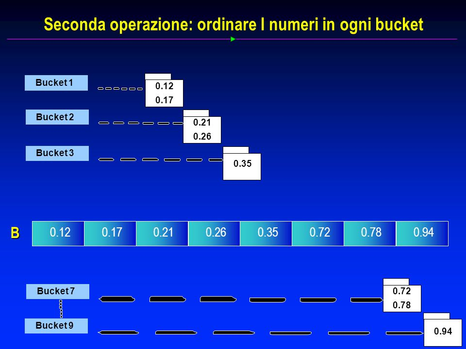 Seconda operazione: ordinare I numeri in ogni bucket Bucket 1 0.12 0.17 Bucket 2 0.21 0.26 Bucket 3 0.35 Bucket 7 0.72 0.78 Bucket 9 0.94 B 0.120.170.