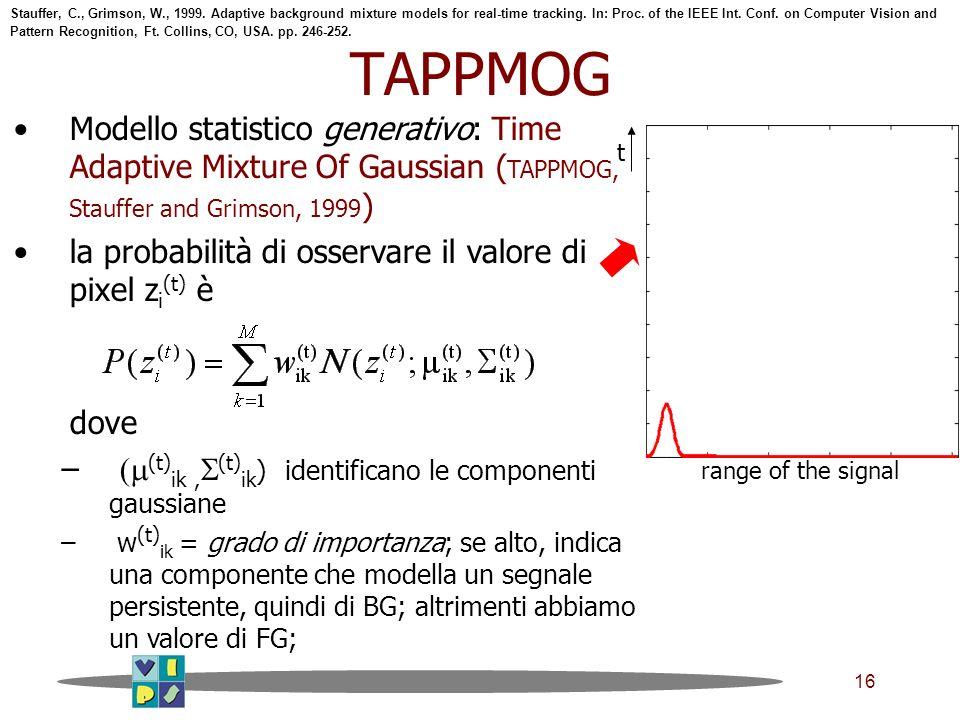 16 TAPPMOG Modello statistico generativo: Time Adaptive Mixture Of Gaussian ( TAPPMOG, Stauffer and Grimson, 1999 ) la probabilità di osservare il valore di pixel z i (t) è dove – (t) ik, (t) ik ) identificano le componenti gaussiane – w (t) ik = grado di importanza; se alto, indica una componente che modella un segnale persistente, quindi di BG; altrimenti abbiamo un valore di FG; range of the signal t Stauffer, C., Grimson, W., 1999.