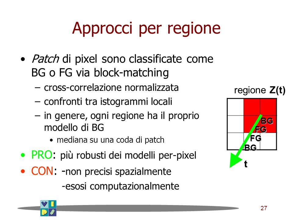 27 Approcci per regione Patch di pixel sono classificate come BG o FG via block-matching –cross-correlazione normalizzata –confronti tra istogrammi locali –in genere, ogni regione ha il proprio modello di BG mediana su una coda di patch PRO: più robusti dei modelli per-pixel CON: - non precisi spazialmente -esosi computazionalmente regione Z(t) t FG BG FG BG