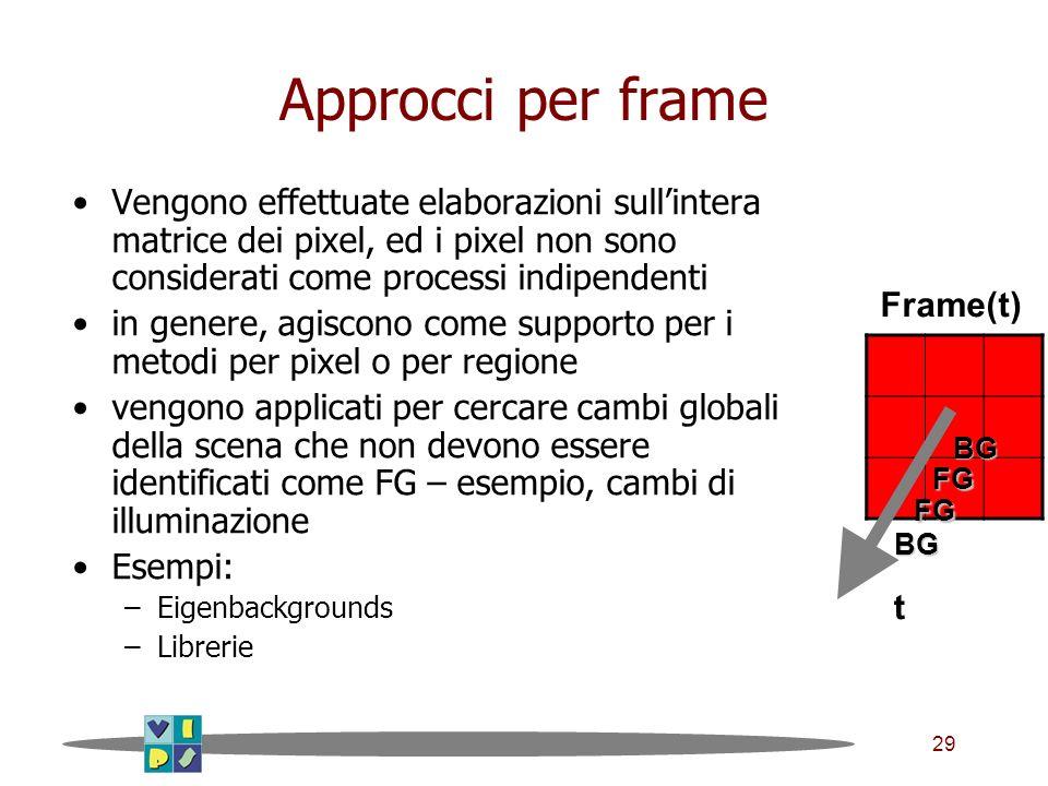 29 Approcci per frame Vengono effettuate elaborazioni sullintera matrice dei pixel, ed i pixel non sono considerati come processi indipendenti in genere, agiscono come supporto per i metodi per pixel o per regione vengono applicati per cercare cambi globali della scena che non devono essere identificati come FG – esempio, cambi di illuminazione Esempi: –Eigenbackgrounds –Librerie Frame(t) t FG BG FG BG