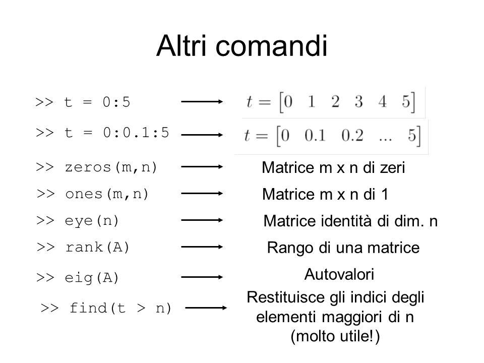 Altri comandi >> t = 0:0.1:5 >> t = 0:5 >> zeros(m,n) Matrice m x n di zeri >> ones(m,n) Matrice m x n di 1 >> eye(n) Matrice identità di dim. n >> ra