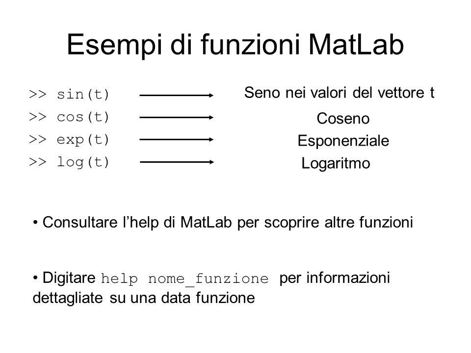 Esempi di funzioni MatLab >> sin(t) >> cos(t) >> exp(t) >> log(t) Seno nei valori del vettore t Coseno Esponenziale Logaritmo Consultare lhelp di MatL