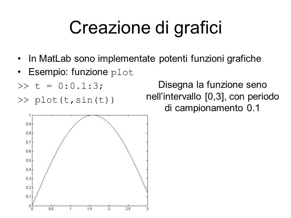 Creazione di grafici In MatLab sono implementate potenti funzioni grafiche Esempio: funzione plot >> t = 0:0.1:3; >> plot(t,sin(t)) Disegna la funzion