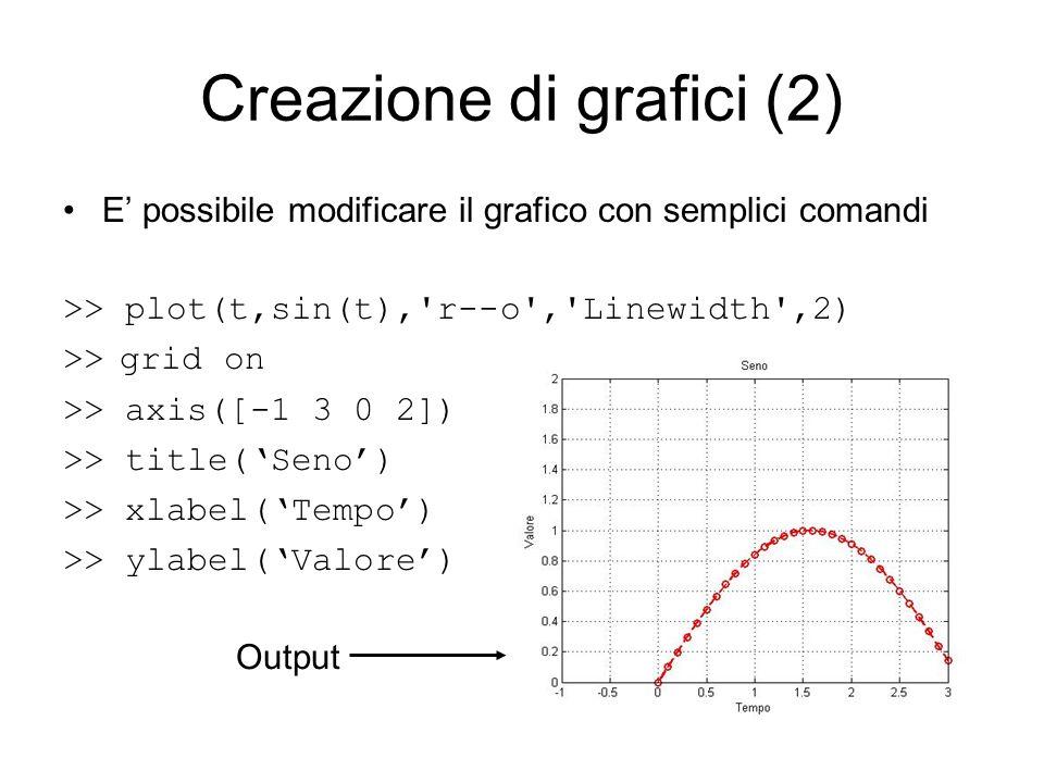 Creazione di grafici (2) E possibile modificare il grafico con semplici comandi >> plot(t,sin(t),'r--o','Linewidth',2) >> grid on >> axis([-1 3 0 2])