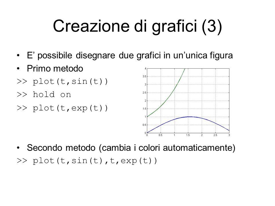 Creazione di grafici (3) E possibile disegnare due grafici in ununica figura Primo metodo >> plot(t,sin(t)) >> hold on >> plot(t,exp(t)) Secondo metod