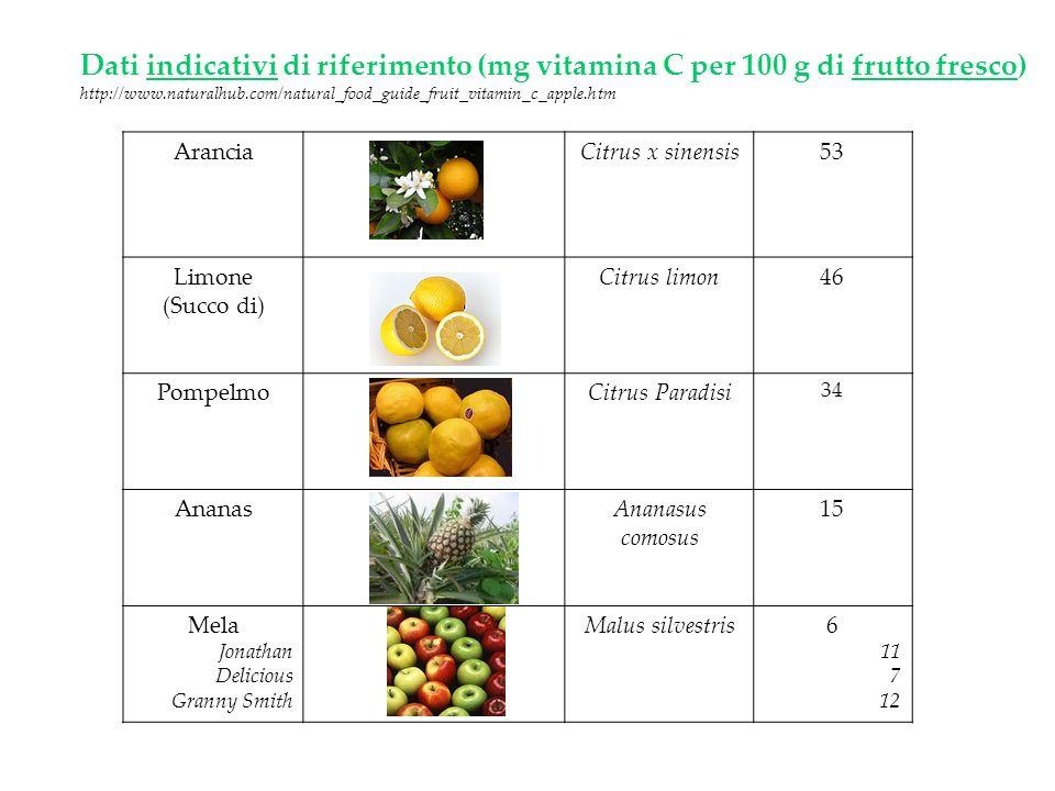 AranciaCitrus x sinensis53 Limone (Succo di) Citrus limon46 PompelmoCitrus Paradisi 34 AnanasAnanasus comosus 15 Mela Jonathan Delicious Granny Smith
