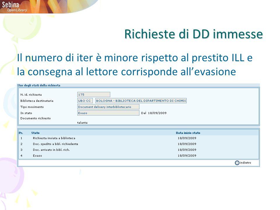 Richieste di DD immesse Il numero di iter è minore rispetto al prestito ILL e la consegna al lettore corrisponde allevasione