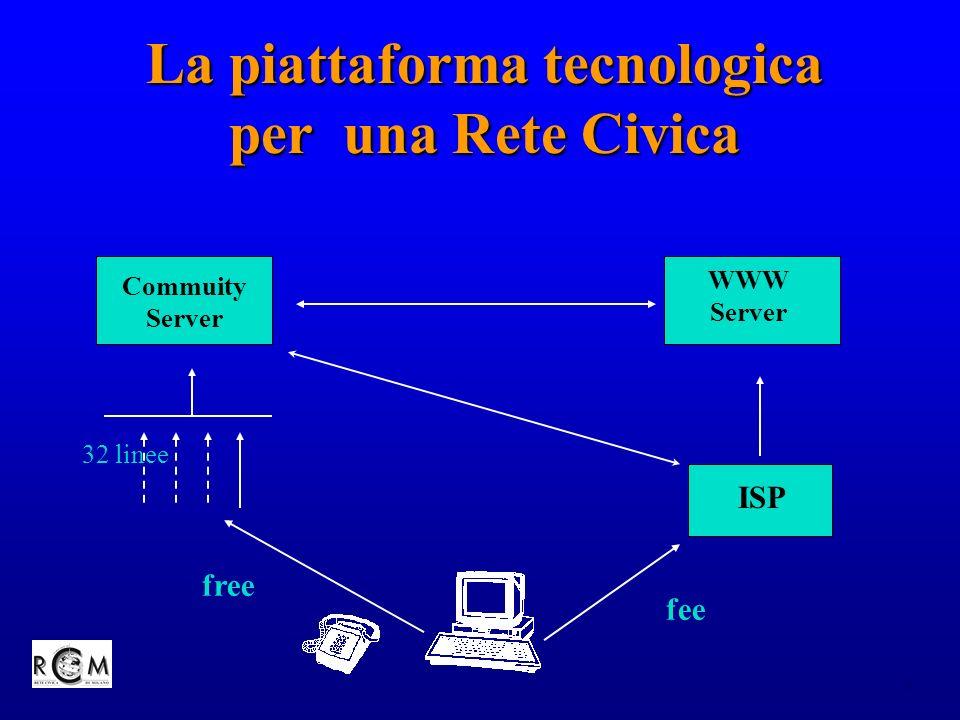 8 La piattaforma tecnologica per una Rete Civica 32 linee fee free Commuity Server WWW Server ISP