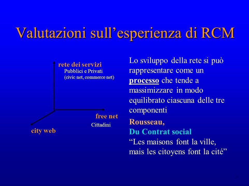 24 Valutazioni sullesperienza di RCM free net Cittadini rete dei servizi Pubblici e Privati (civic net, commerce net) city web Lo sviluppo della rete