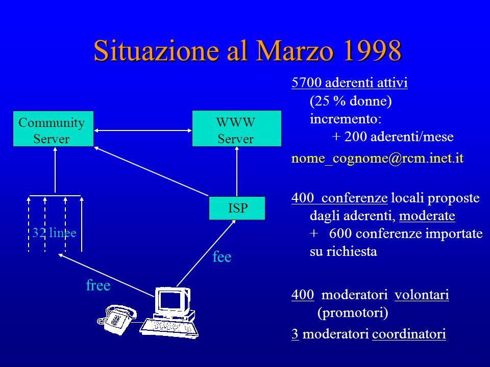 5 Situazione al Marzo 1998 5700 aderenti attivi (25 % donne) incremento: + 200 aderenti/mese nome_cognome@rcm.inet.it 400 conferenze locali proposte d