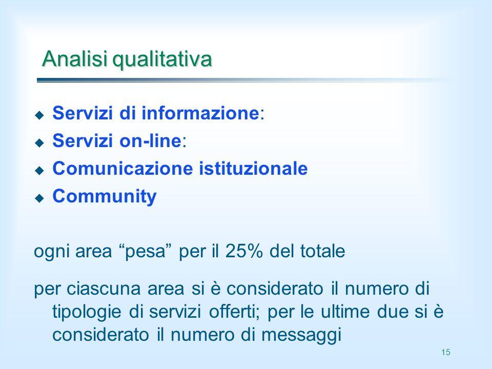 15 Analisi qualitativa Servizi di informazione: Servizi on-line: Comunicazione istituzionale Community ogni area pesa per il 25% del totale per ciascu