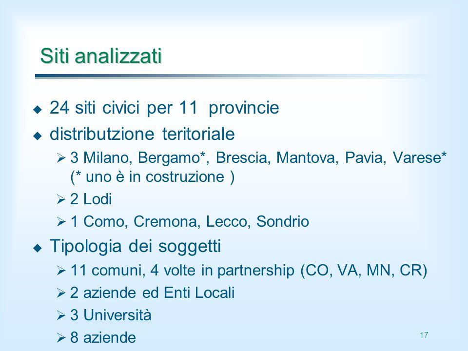 17 Siti analizzati 24 siti civici per 11 provincie distributzione teritoriale 3 Milano, Bergamo*, Brescia, Mantova, Pavia, Varese* (* uno è in costruz