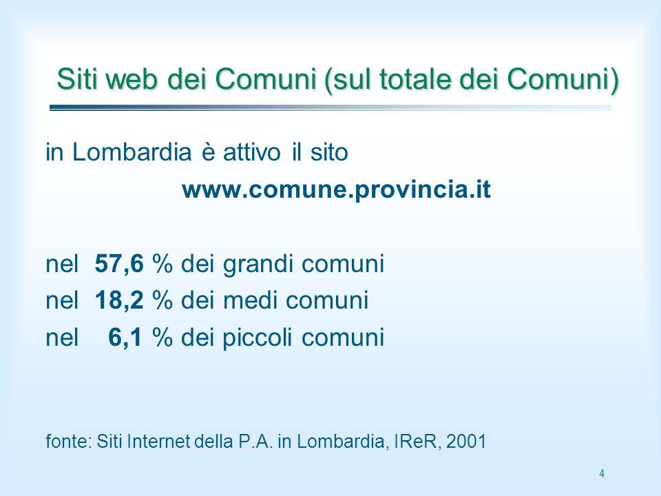 4 Siti web dei Comuni (sul totale dei Comuni) in Lombardia è attivo il sito www.comune.provincia.it nel 57,6 % dei grandi comuni nel 18,2 % dei medi c