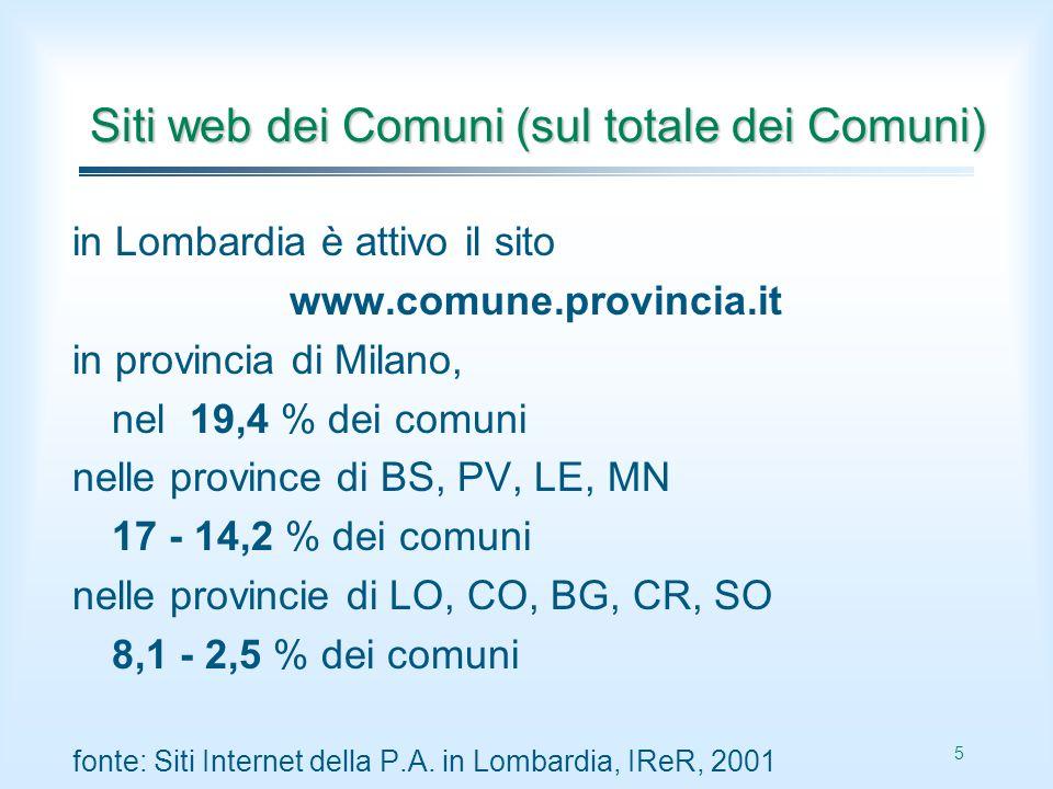 5 Siti web dei Comuni (sul totale dei Comuni) in Lombardia è attivo il sito www.comune.provincia.it in provincia di Milano, nel 19,4 % dei comuni nelle province di BS, PV, LE, MN 17 - 14,2 % dei comuni nelle provincie di LO, CO, BG, CR, SO 8,1 - 2,5 % dei comuni fonte: Siti Internet della P.A.