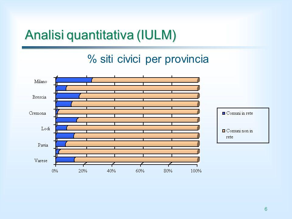 6 Analisi quantitativa (IULM) % siti civici per provincia
