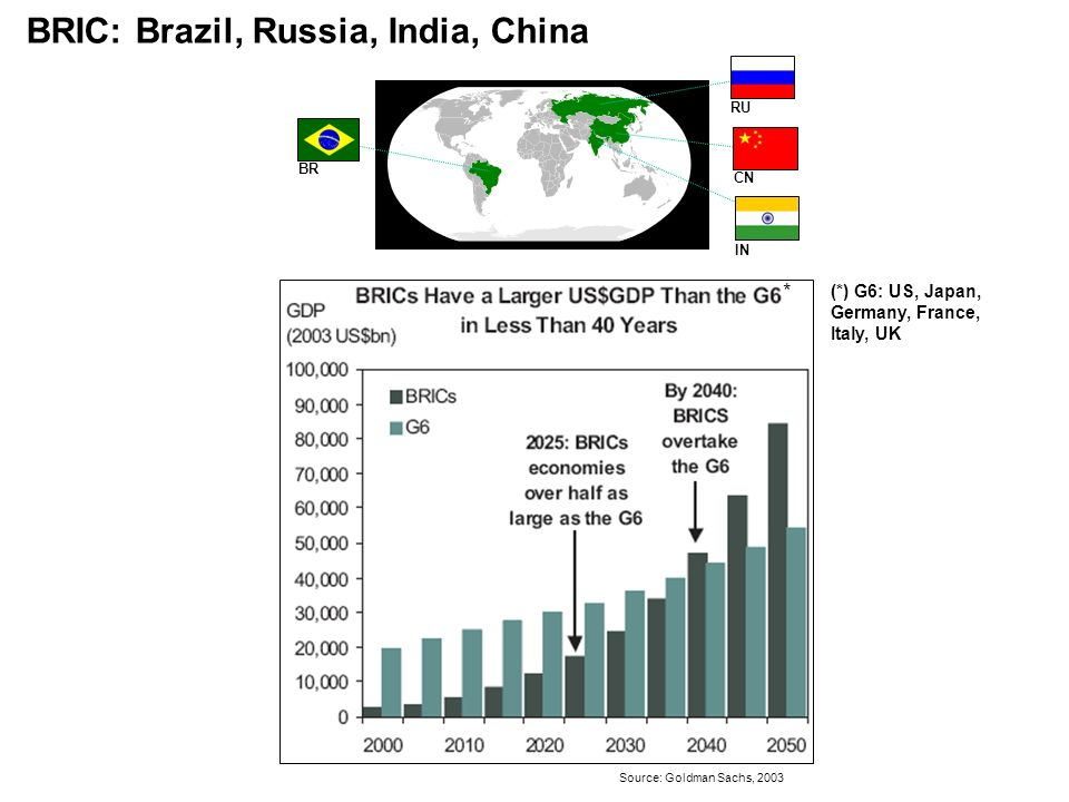 BRIC: Brazil, Russia, India, China (*) G6: US, Japan, Germany, France, Italy, UK CN Source: Goldman Sachs, 2003 BR IN RU *