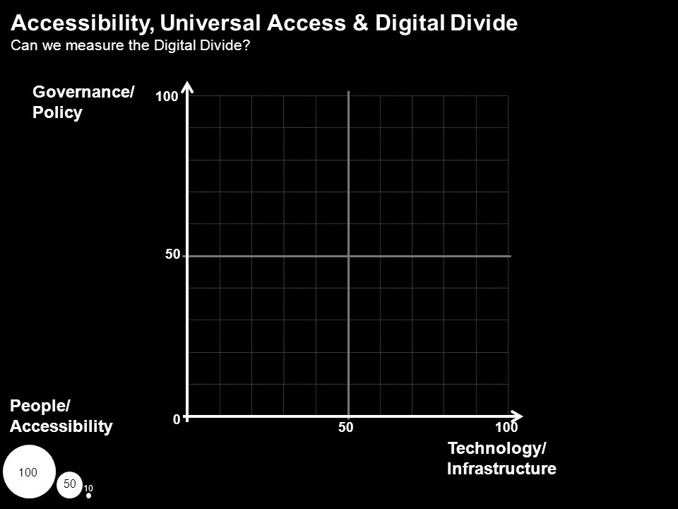 100 50 0 10050 Accessibility, Universal Access & Digital Divide Can we measure the Digital Divide? Technology/ Infrastructure Governance/ Policy Peopl