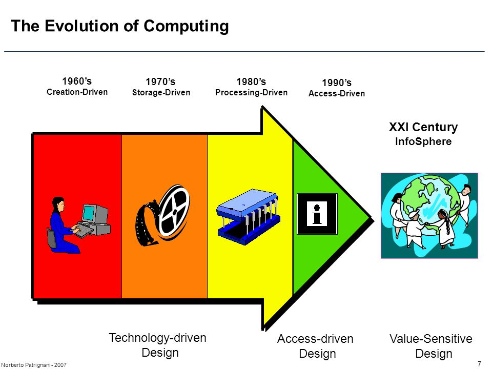 7 Norberto Patrignani - 2007 The Evolution of Computing 1960s Creation-Driven 1970s Storage-Driven 1980s Processing-Driven 1990s Access-Driven XXI Century InfoSphere Technology-driven Design Access-driven Design Value-Sensitive Design