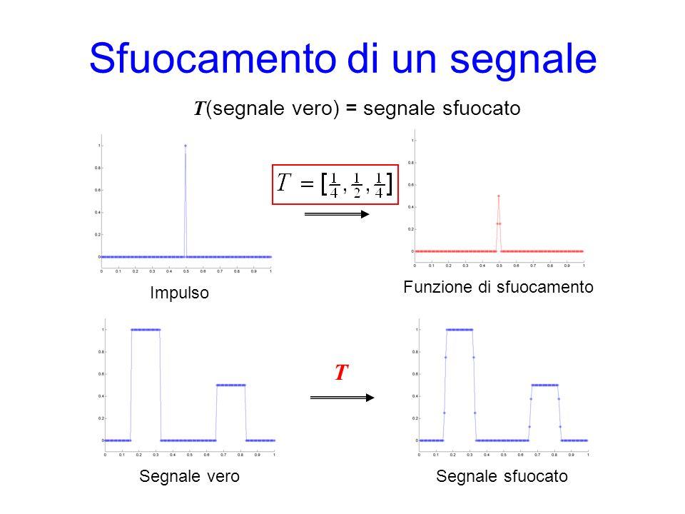 Sfuocamento di un segnale T Impulso Funzione di sfuocamento Segnale veroSegnale sfuocato T (segnale vero) = segnale sfuocato