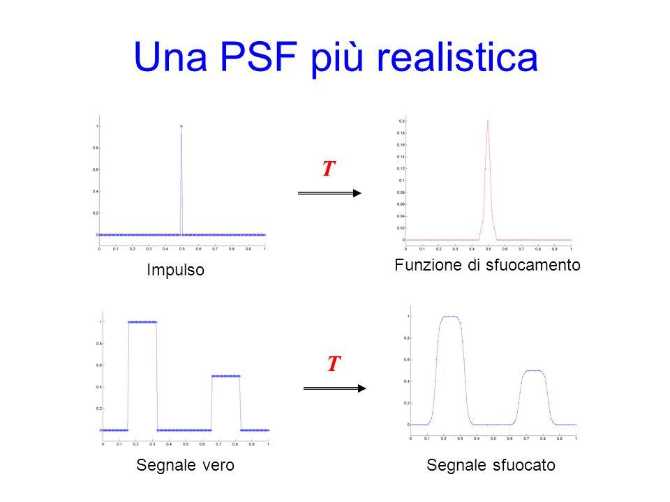 Una PSF più realistica T Impulso Segnale veroSegnale sfuocato T Funzione di sfuocamento