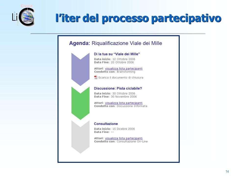 14 liter del processo partecipativo