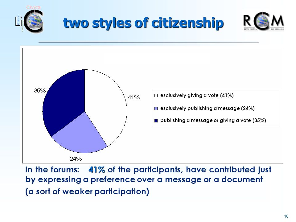 16 two styles of citizenship 41% in the forums: 41% of the participants, have contributed just by expressing a preference over a message or a document (a sort of weaker participation) esclusively giving a vote (41%) esclusively publishing a message (24%) publishing a message or giving a vote (35%)