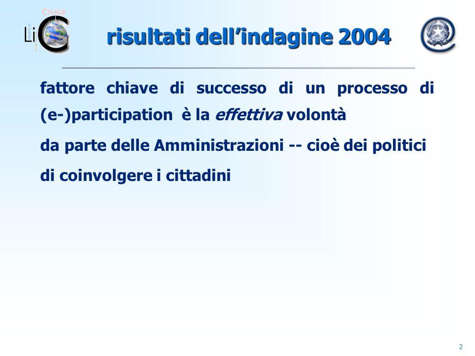 2 risultati dellindagine 2004 risultati dellindagine 2004 fattore chiave di successo di un processo di (e-)participation è la effettiva volontà da parte delle Amministrazioni -- cioè dei politici di coinvolgere i cittadini