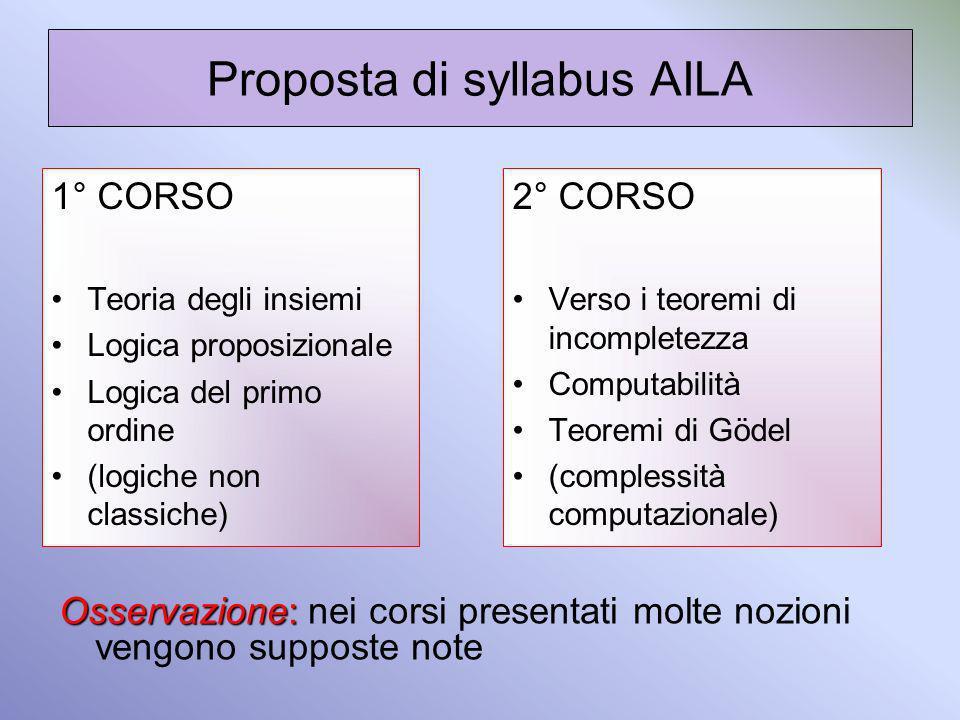 Proposta di syllabus AILA 1° CORSO Teoria degli insiemi Logica proposizionale Logica del primo ordine (logiche non classiche) 2° CORSO Verso i teoremi