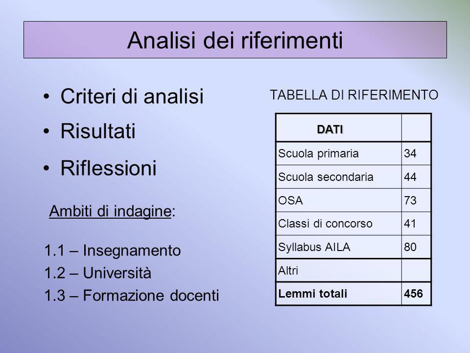 Analisi dei riferimenti Criteri di analisi Risultati Riflessioni Ambiti di indagine: 1.1 – Insegnamento 1.2 – Università 1.3 – Formazione docenti DATI