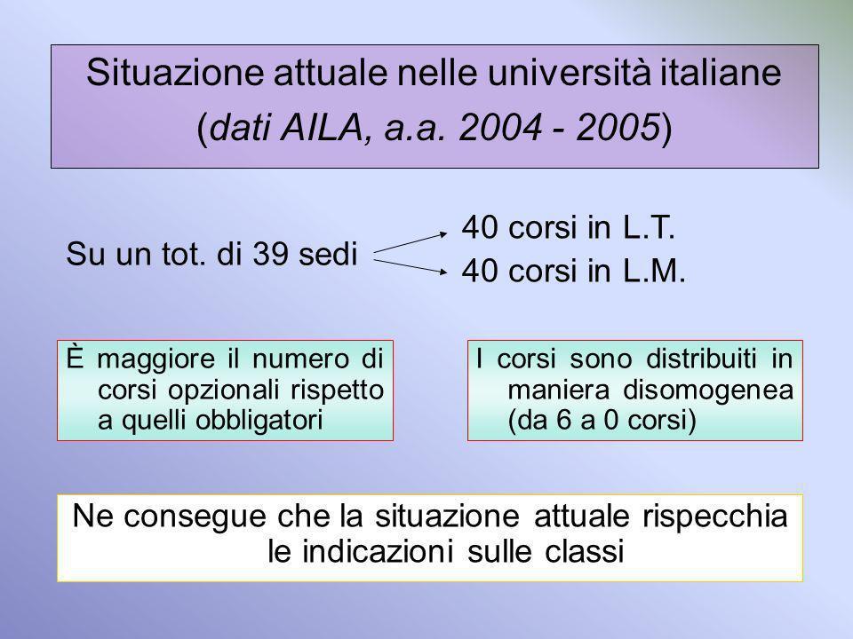 Situazione attuale nelle università italiane (dati AILA, a.a. 2004 - 2005) Su un tot. di 39 sedi È maggiore il numero di corsi opzionali rispetto a qu