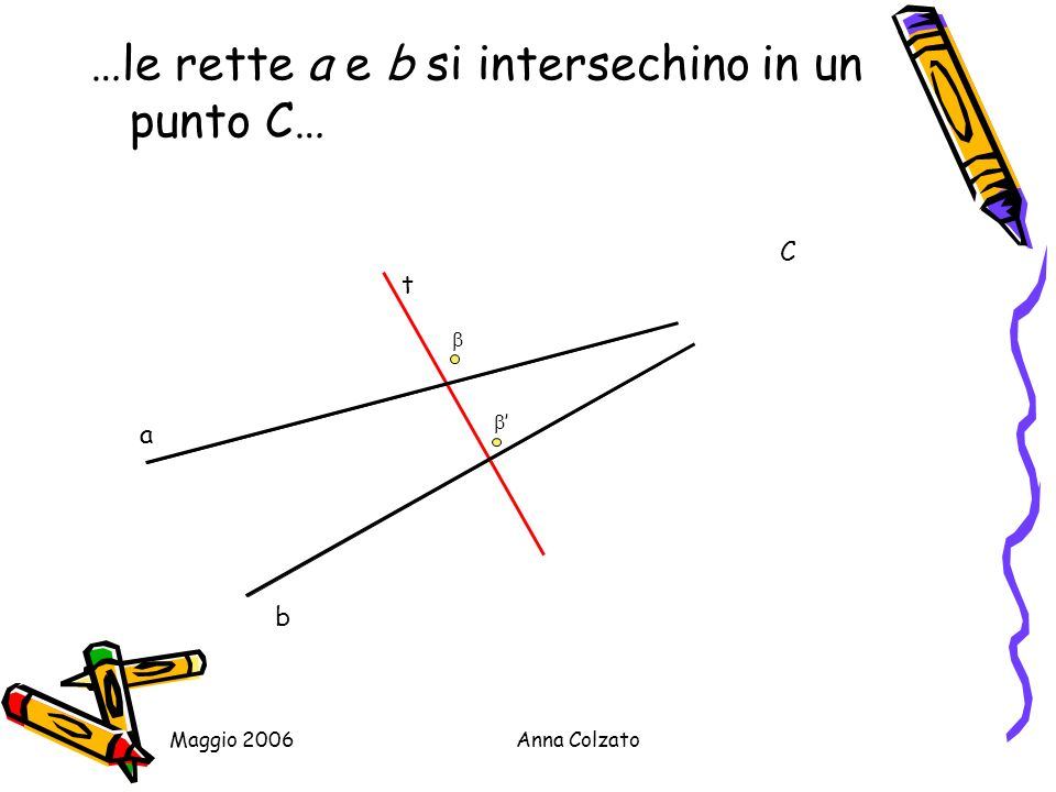 Maggio 2006Anna Colzato …chiamiamo ora con A e B i punti di intersezione di a e b con t…..consideriamo il triangolo ABC t a b C B A