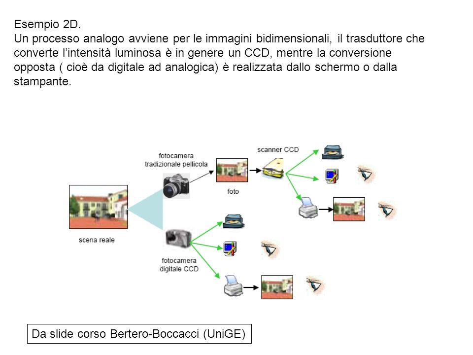 Da slide corso Bertero-Boccacci (UniGE) Esempio 2D. Un processo analogo avviene per le immagini bidimensionali, il trasduttore che converte lintensità