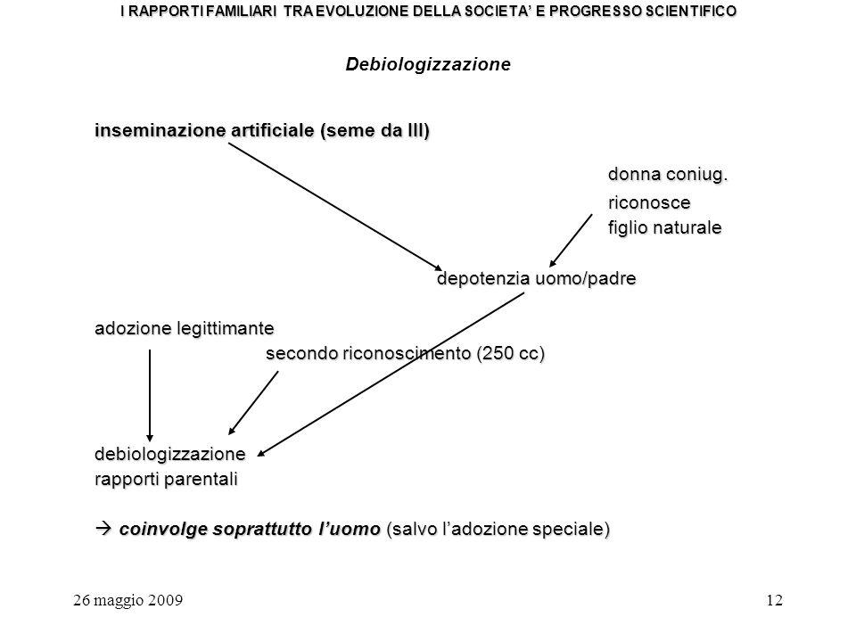 26 maggio 200912 I RAPPORTI FAMILIARI TRA EVOLUZIONE DELLA SOCIETA E PROGRESSO SCIENTIFICO Debiologizzazione inseminazione artificiale (seme da III) donna coniug.