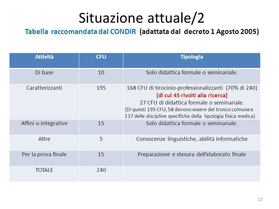 Situazione attuale/2 Tabella raccomandata dal CONDIR (adattata dal decreto 1 Agosto 2005) AttivitàCFUTipologia Di base10Solo didattica formale o seminariale.