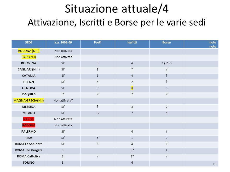 Situazione attuale/4 Attivazione, Iscritti e Borse per le varie sedi SEDEa.a.