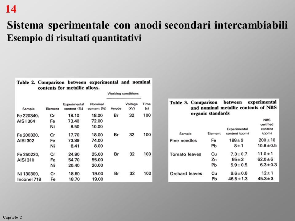 Sistema sperimentale con anodi secondari intercambiabili Esempio di risultati quantitativi 14 Capitolo 2