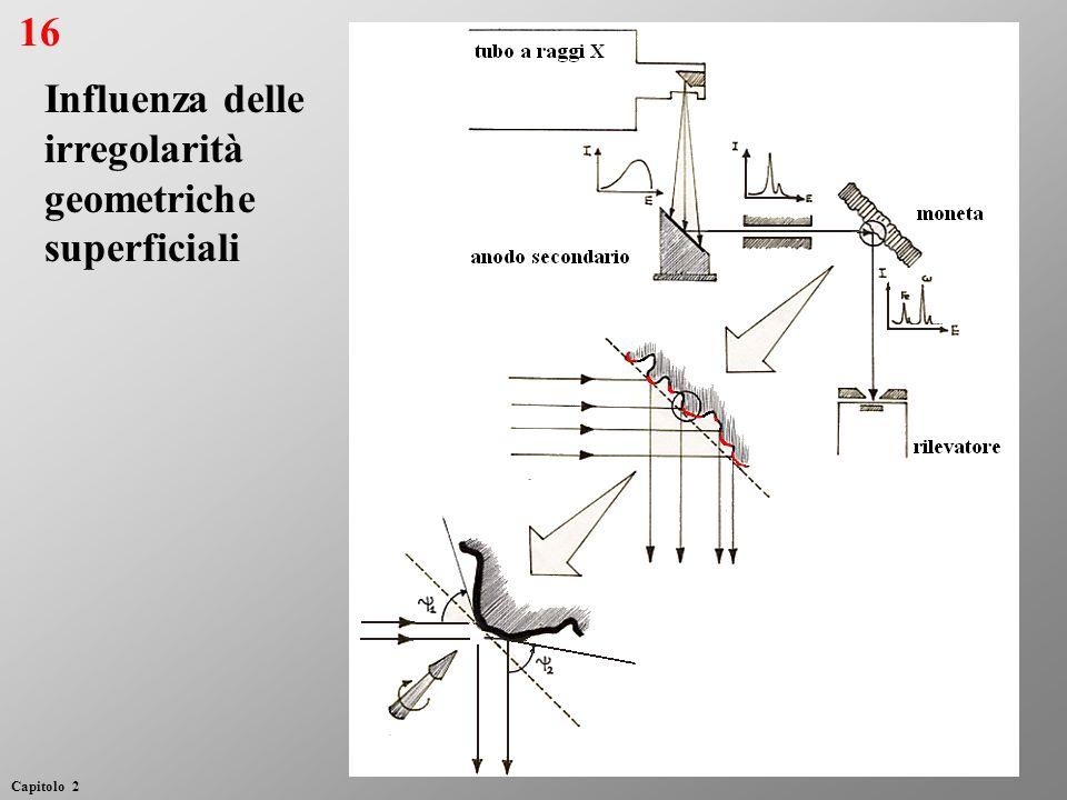 Influenza delle irregolarità geometriche superficiali 16 Capitolo 2