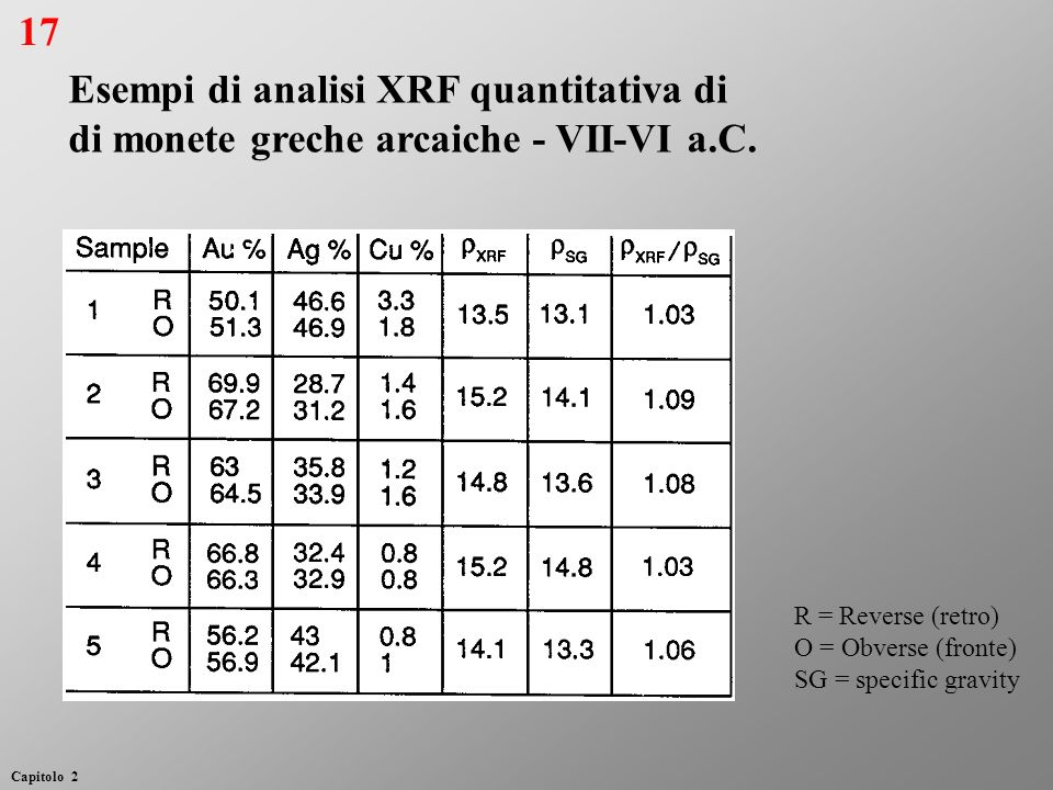 Esempi di analisi XRF quantitativa di di monete greche arcaiche - VII-VI a.C. R = Reverse (retro) O = Obverse (fronte) SG = specific gravity 17 Capito