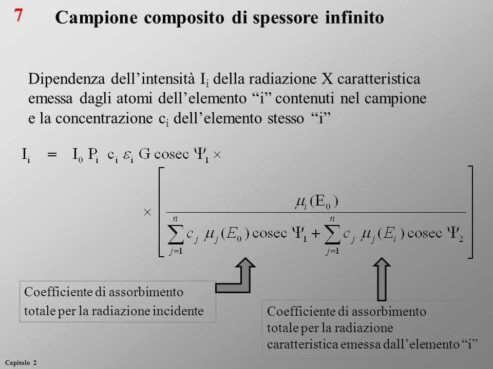 Coefficiente di assorbimento totale per la radiazione incidente Coefficiente di assorbimento totale per la radiazione caratteristica emessa dallelemen