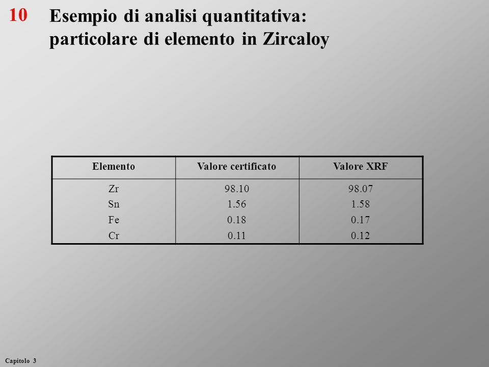 Esempio di analisi quantitativa: particolare di elemento in Zircaloy ElementoValore certificatoValore XRF Zr Sn Fe Cr 98.10 1.56 0.18 0.11 98.07 1.58