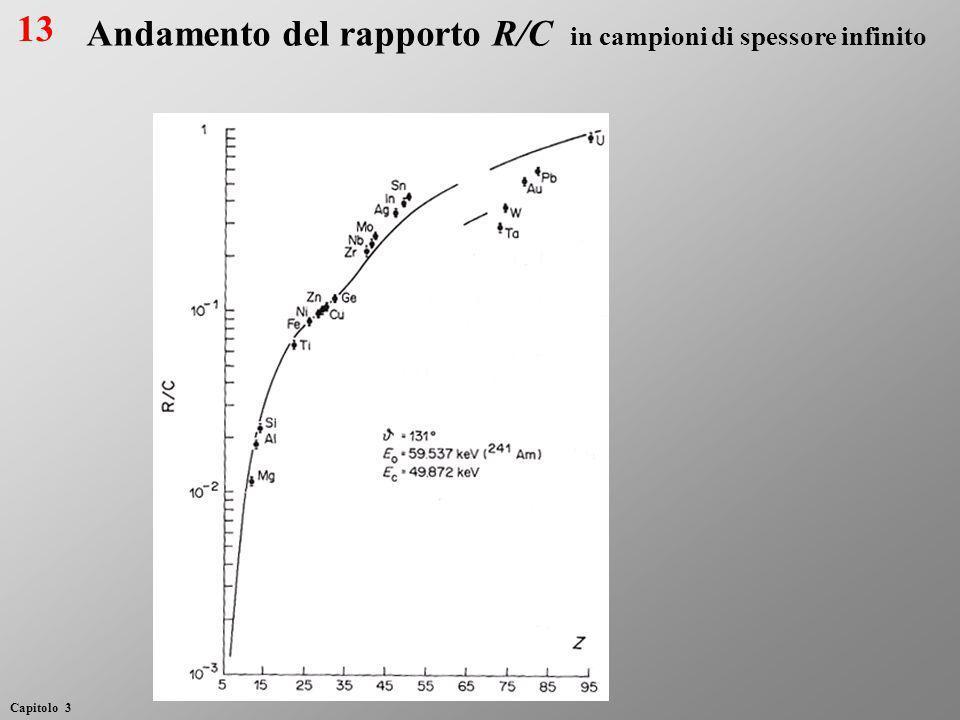 Andamento del rapporto R/C in campioni di spessore infinito 13 Capitolo 3