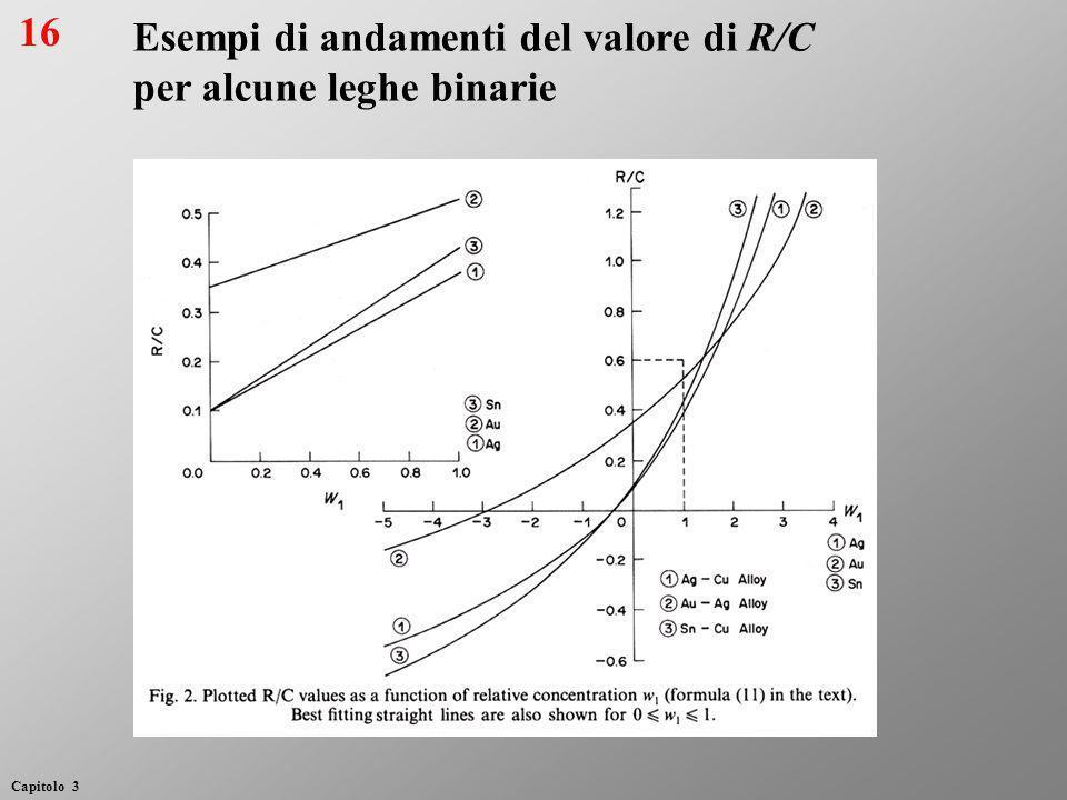 Esempi di andamenti del valore di R/C per alcune leghe binarie 16 Capitolo 3