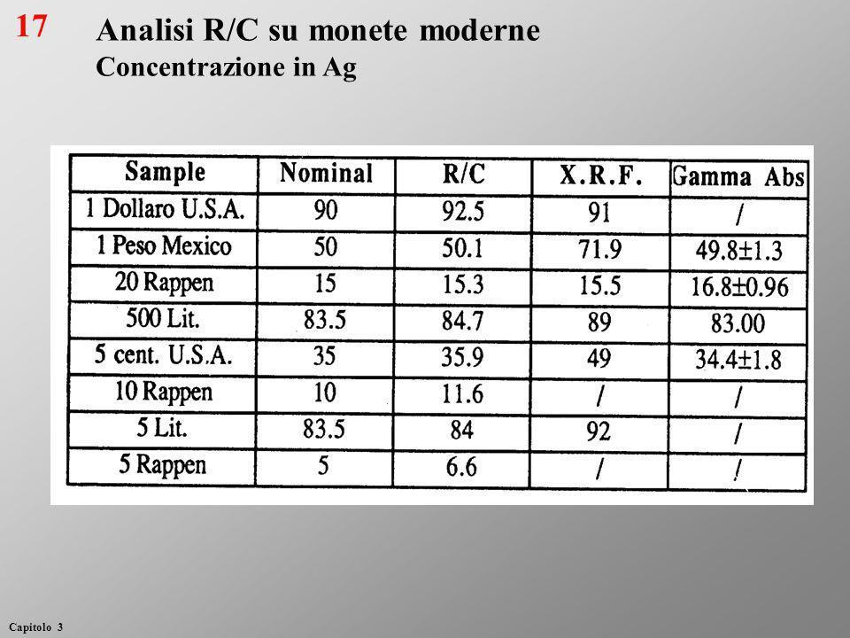 Analisi R/C su monete moderne Concentrazione in Ag 17 Capitolo 3