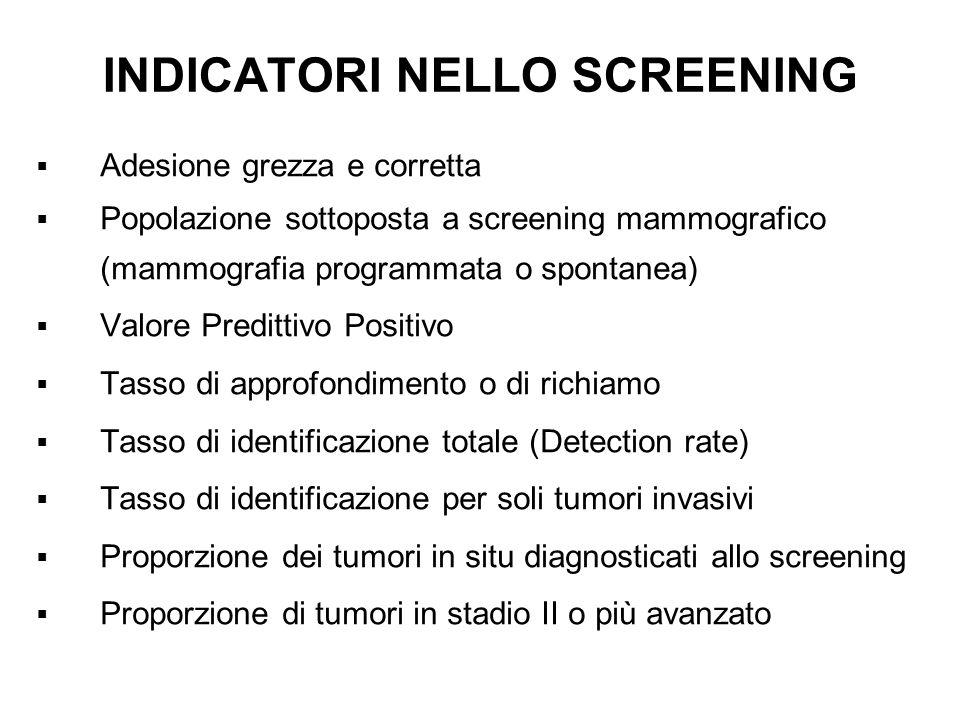 INDICATORI NELLO SCREENING Adesione grezza e corretta Popolazione sottoposta a screening mammografico (mammografia programmata o spontanea) Valore Pre